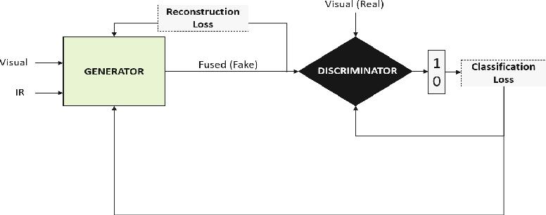 Figure 3 for Image fusion using symmetric skip autoencodervia an Adversarial Regulariser