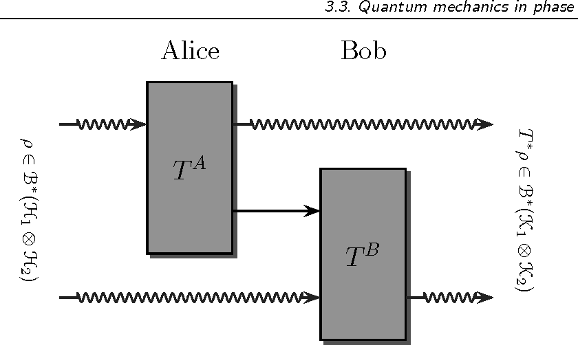 Fundamentals of quantum information theory - Semantic Scholar