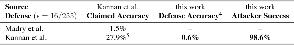 Figure 1 for Evaluating and Understanding the Robustness of Adversarial Logit Pairing