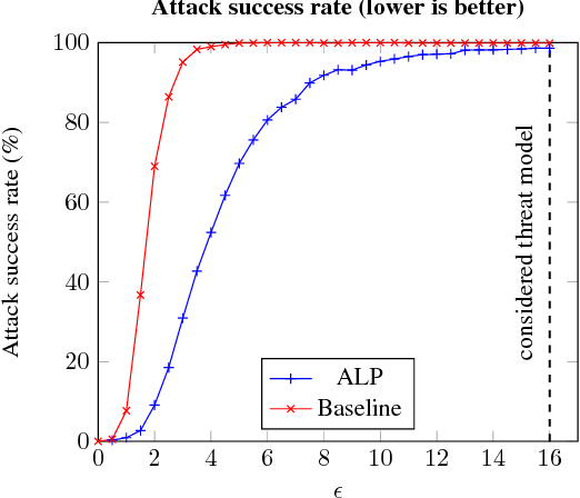 Figure 2 for Evaluating and Understanding the Robustness of Adversarial Logit Pairing