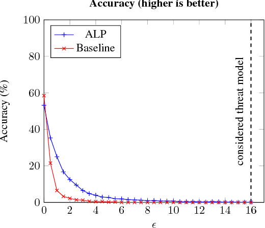 Figure 3 for Evaluating and Understanding the Robustness of Adversarial Logit Pairing
