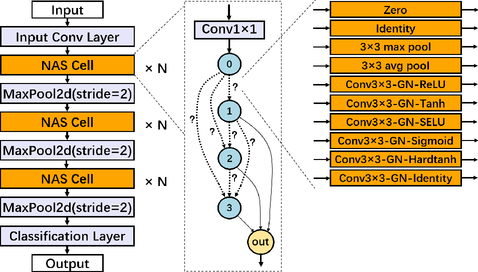 Figure 3 for DPNAS: Neural Architecture Search for Deep Learning with Differential Privacy