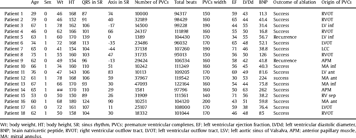 Table 1 Baseline characteristics.