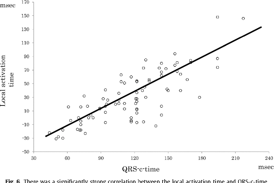 Fig. 6. There was a significantly strong correlation between the local activation time and QRS-c-time.