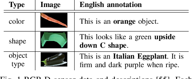 Figure 1 for Sampling Approach Matters: Active Learning for Robotic Language Acquisition