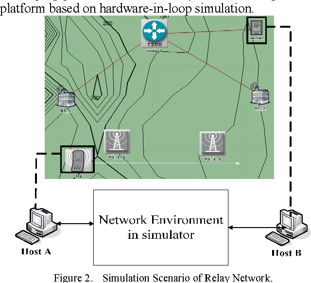 A Study on Test Platform for Verifying New Wireless