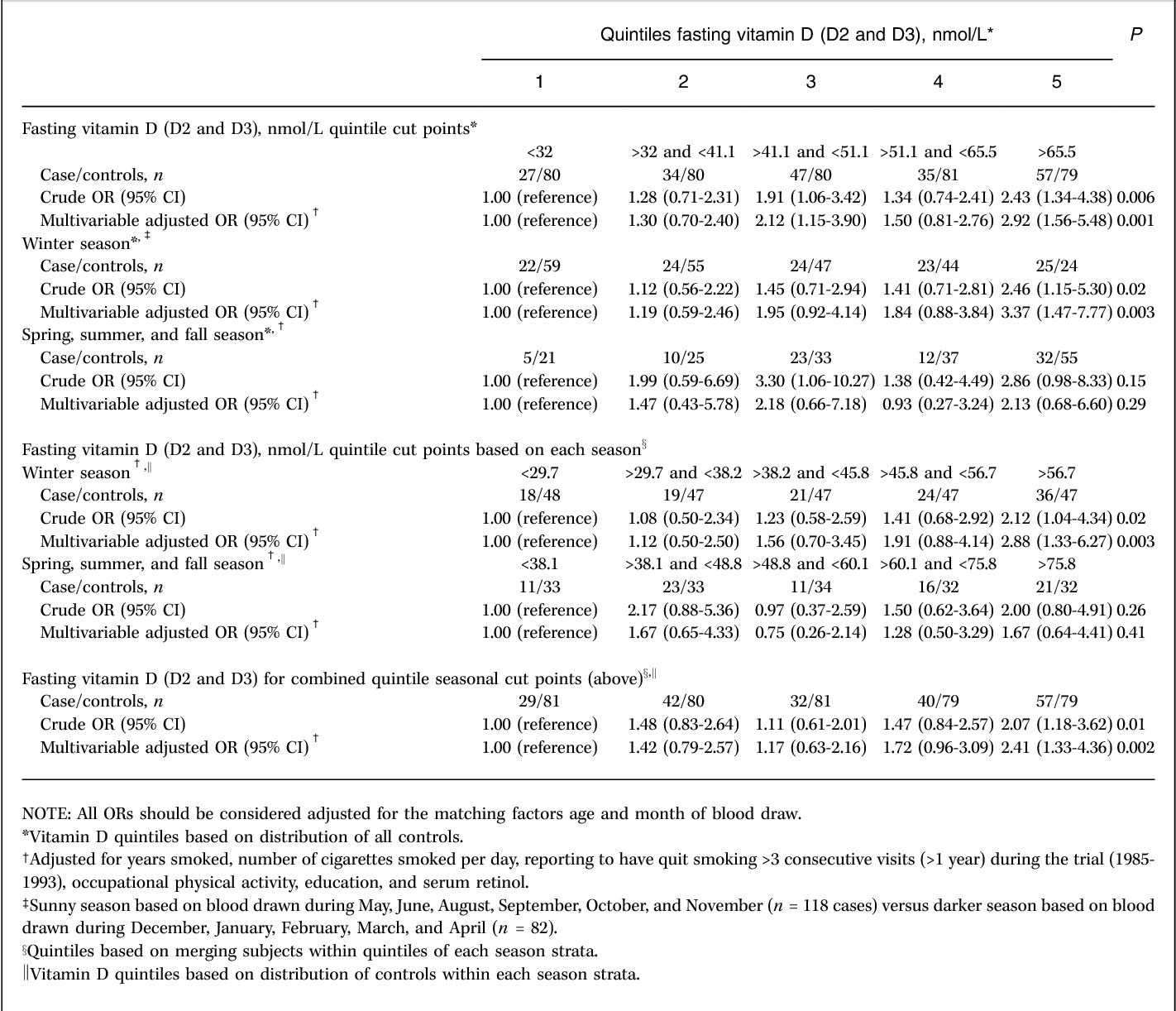 A prospective nested case-control study of vitamin D status