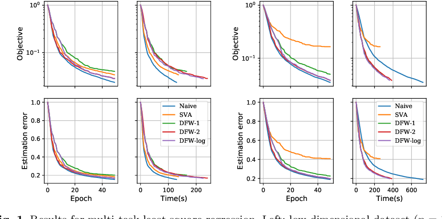 Figure 2 for A Distributed Frank-Wolfe Framework for Learning Low-Rank Matrices with the Trace Norm