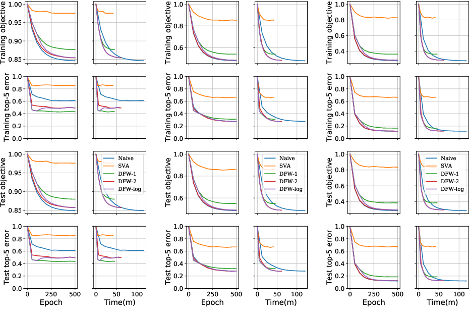 Figure 3 for A Distributed Frank-Wolfe Framework for Learning Low-Rank Matrices with the Trace Norm