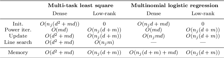 Figure 4 for A Distributed Frank-Wolfe Framework for Learning Low-Rank Matrices with the Trace Norm