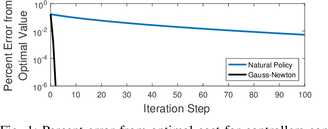 Figure 1 for Convergence Guarantees of Policy Optimization Methods for Markovian Jump Linear Systems