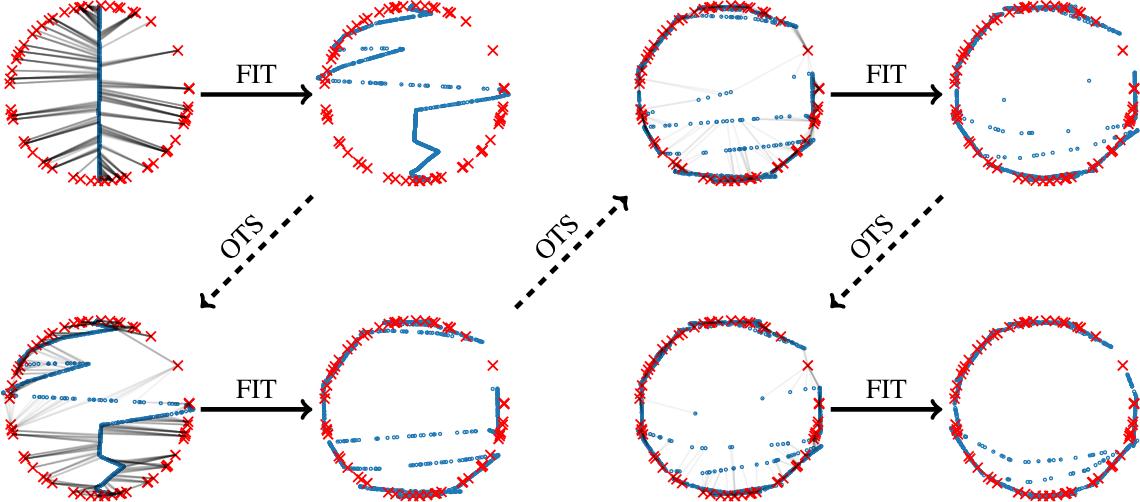Figure 1 for A gradual, semi-discrete approach to generative network training via explicit Wasserstein minimization