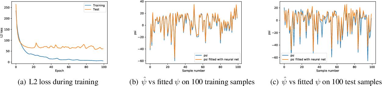 Figure 3 for A gradual, semi-discrete approach to generative network training via explicit Wasserstein minimization