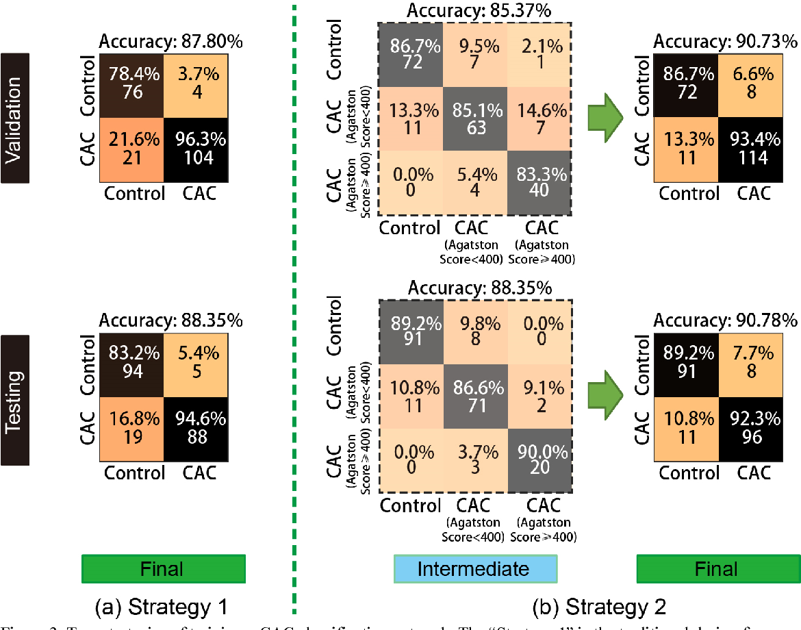 Figure 3 for Coronary Calcium Detection using 3D Attention Identical Dual Deep Network Based on Weakly Supervised Learning