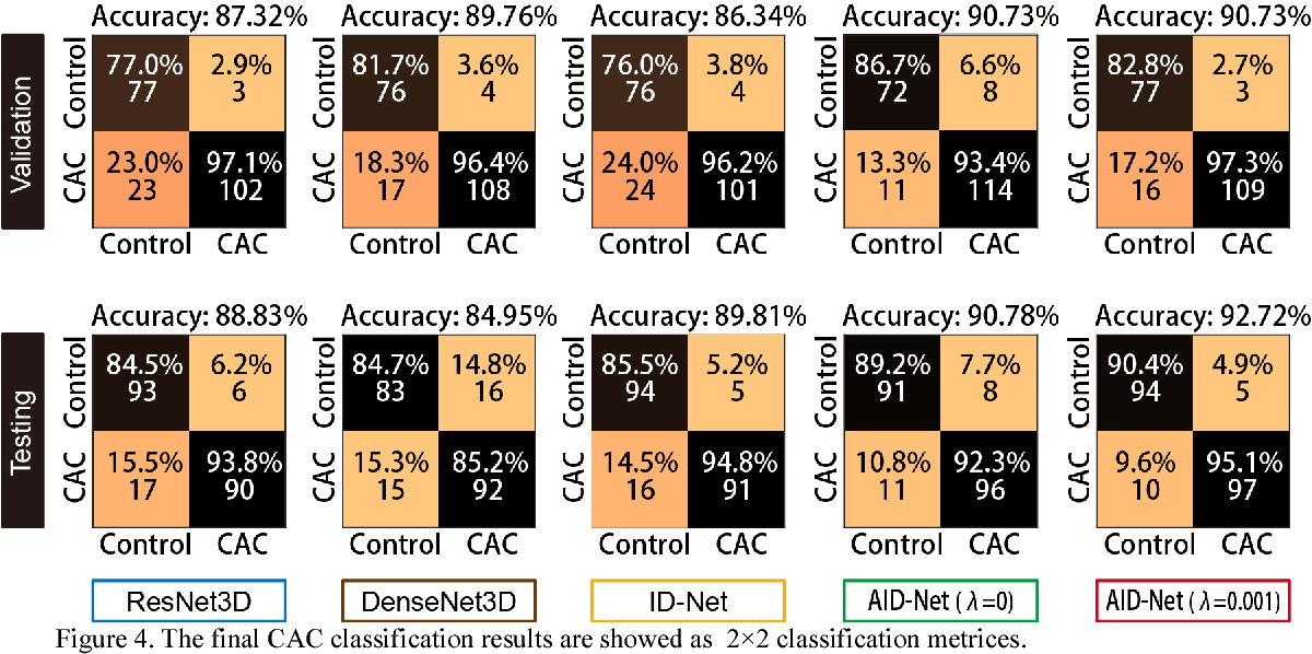 Figure 4 for Coronary Calcium Detection using 3D Attention Identical Dual Deep Network Based on Weakly Supervised Learning