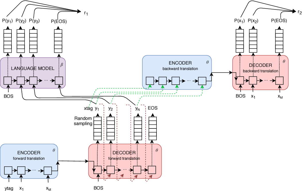 Figure 1 for Zero-Shot Dual Machine Translation