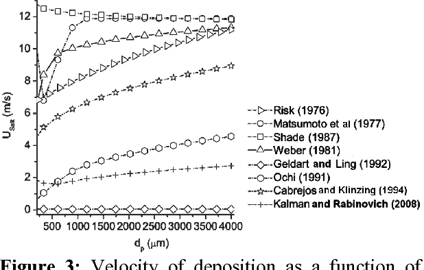 Figure 3: Velocity of deposition as a function of average particle size. dp: 200 - 4000 micrometers.