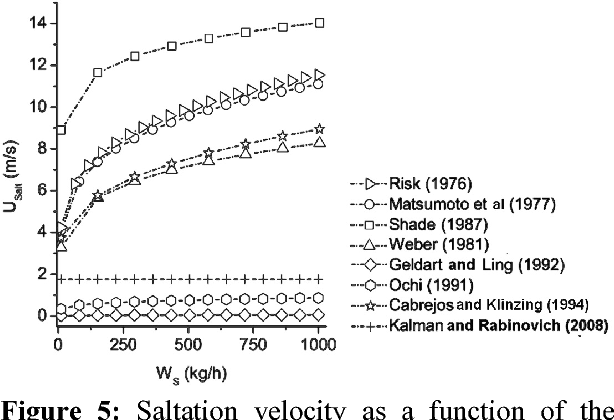 Figure 5: Saltation velocity as a function of the solids mass flow rate.