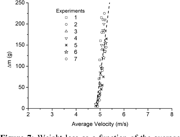 Figure 7: Weight loss as a function of the average air velocity. Experimental data. dp = 179.5 μm.