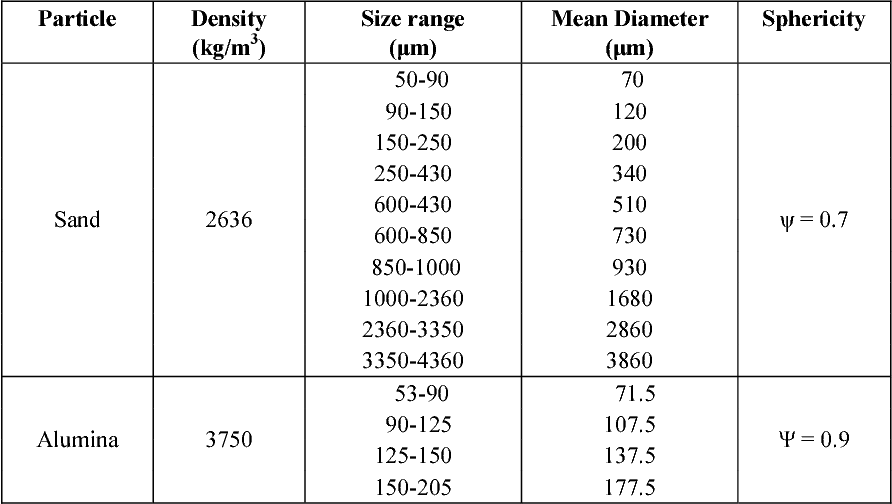 Table 1: Properties of the particles tested in this research.