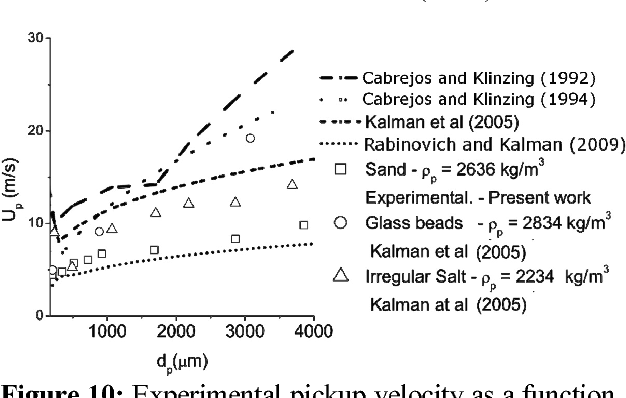 Figure 10: Experimental pickup velocity as a function of the particle diameter and correlation curves. dp: 200-3500 μm.