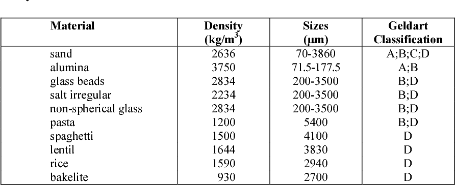 Table 2: Experimental data used in this paper for the pickup velocity study and Geldart Classification.