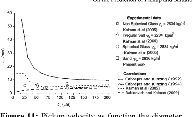Figure 11: Pickup velocity as function the diameter of the particles. dp: 0 - 200 μm
