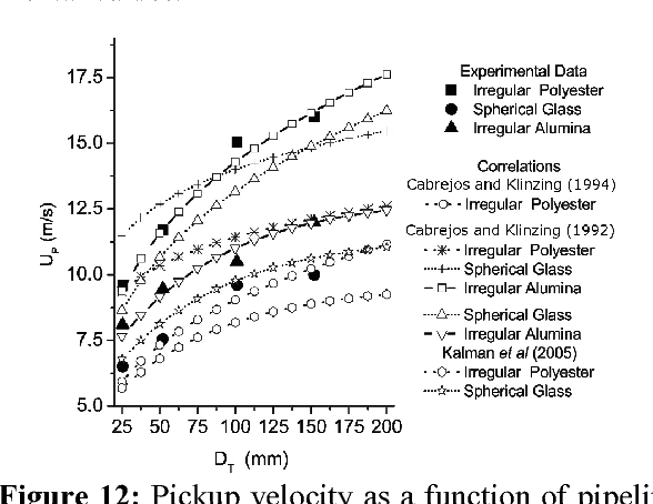 Figure 12: Pickup velocity as a function of pipeline diameter.