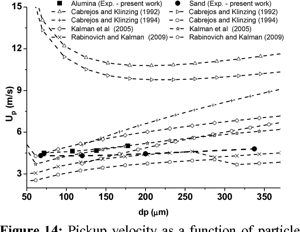 Figure 14: Pickup velocity as a function of particle density.