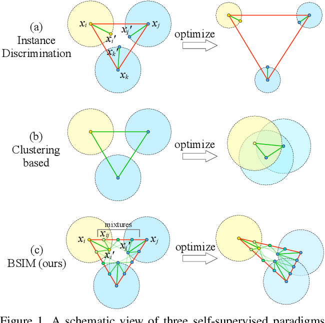 Figure 1 for Beyond Single Instance Multi-view Unsupervised Representation Learning