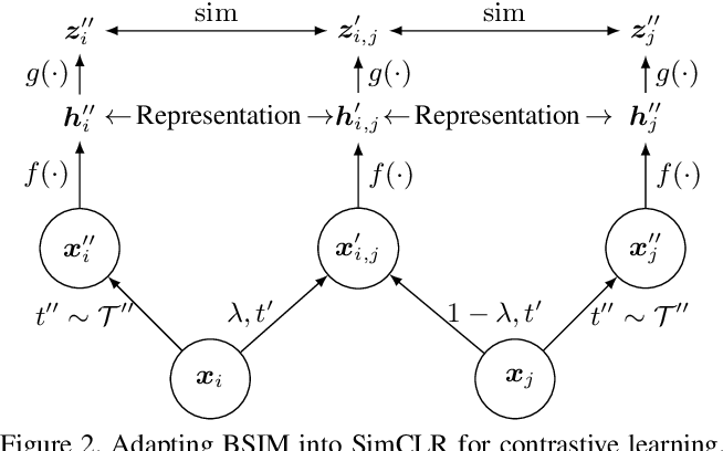 Figure 3 for Beyond Single Instance Multi-view Unsupervised Representation Learning