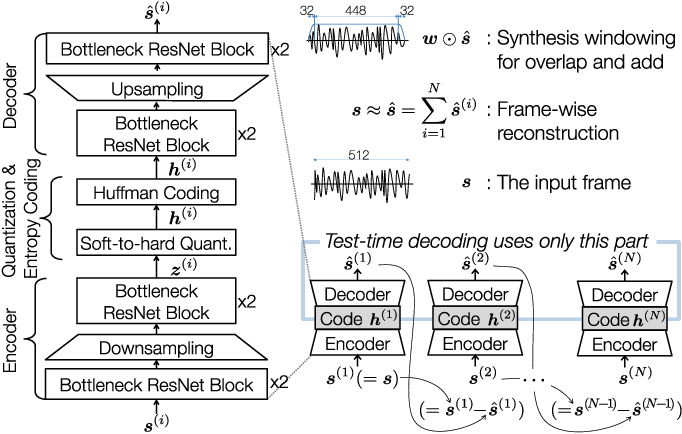 Figure 1 for Psychoacoustic Calibration of Loss Functions for Efficient End-to-End Neural Audio Coding