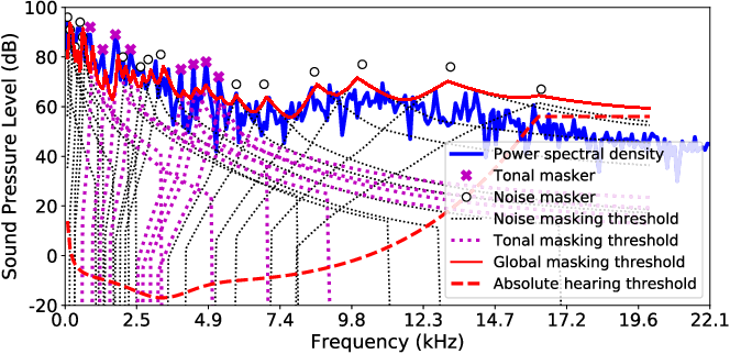 Figure 2 for Psychoacoustic Calibration of Loss Functions for Efficient End-to-End Neural Audio Coding