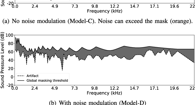 Figure 4 for Psychoacoustic Calibration of Loss Functions for Efficient End-to-End Neural Audio Coding