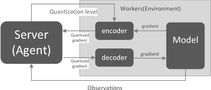 Figure 1 for MQGrad: Reinforcement Learning of Gradient Quantization in Parameter Server
