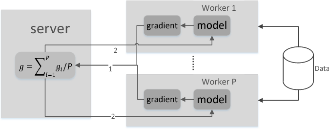 Figure 3 for MQGrad: Reinforcement Learning of Gradient Quantization in Parameter Server