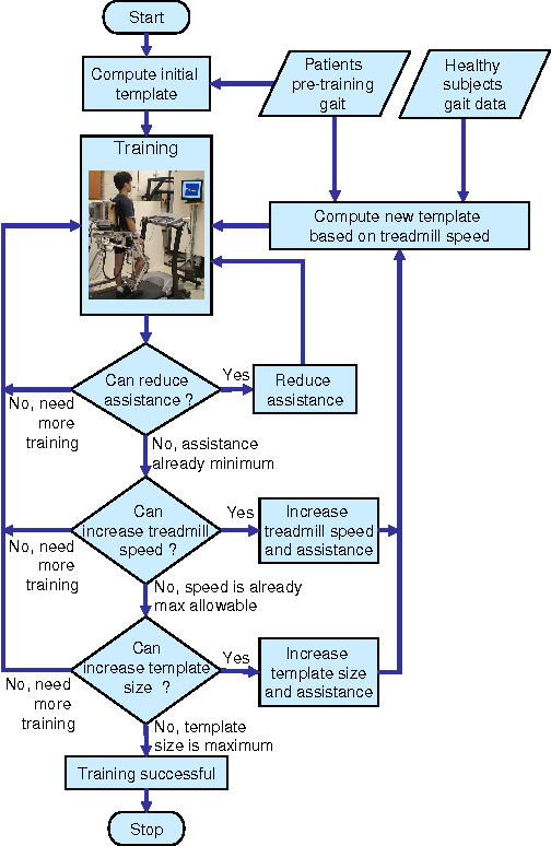 Figure 6 from Robot Assisted Gait Training With Active Leg ...