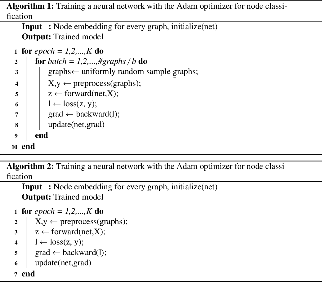 Figure 1 for A pipeline for fair comparison of graph neural networks in node classification tasks