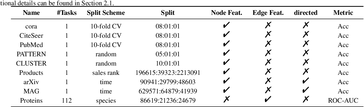 Figure 2 for A pipeline for fair comparison of graph neural networks in node classification tasks
