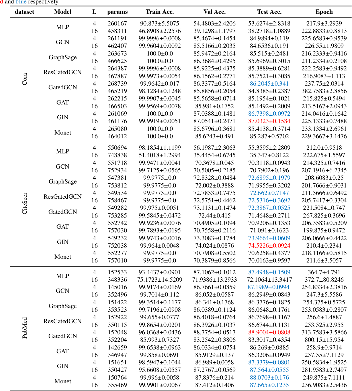 Figure 4 for A pipeline for fair comparison of graph neural networks in node classification tasks