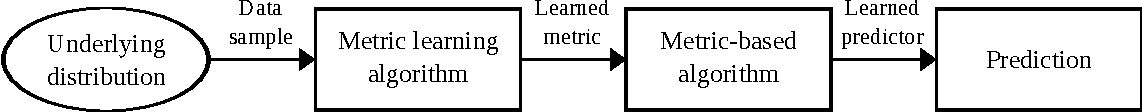 Figure 3 for A Survey on Metric Learning for Feature Vectors and Structured Data