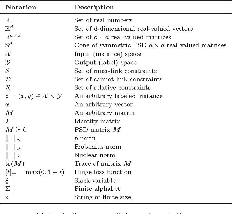 Figure 2 for A Survey on Metric Learning for Feature Vectors and Structured Data