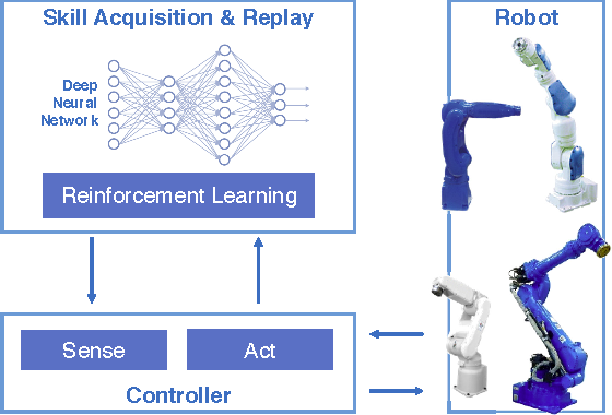 Figure 1 for Deep Reinforcement Learning for High Precision Assembly Tasks