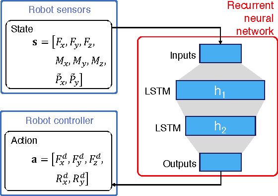 Figure 3 for Deep Reinforcement Learning for High Precision Assembly Tasks