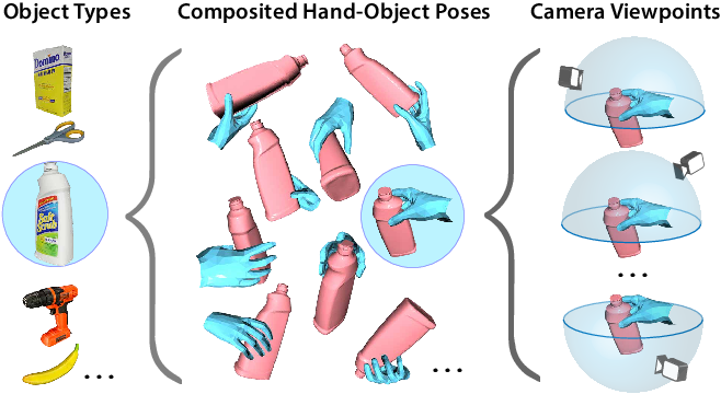 Figure 1 for ArtiBoost: Boosting Articulated 3D Hand-Object Pose Estimation via Online Exploration and Synthesis
