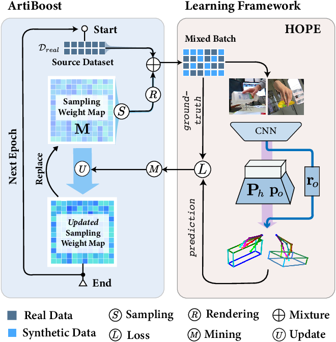 Figure 3 for ArtiBoost: Boosting Articulated 3D Hand-Object Pose Estimation via Online Exploration and Synthesis