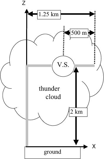 Figure 11. Model of –GC having long horizontal channel.