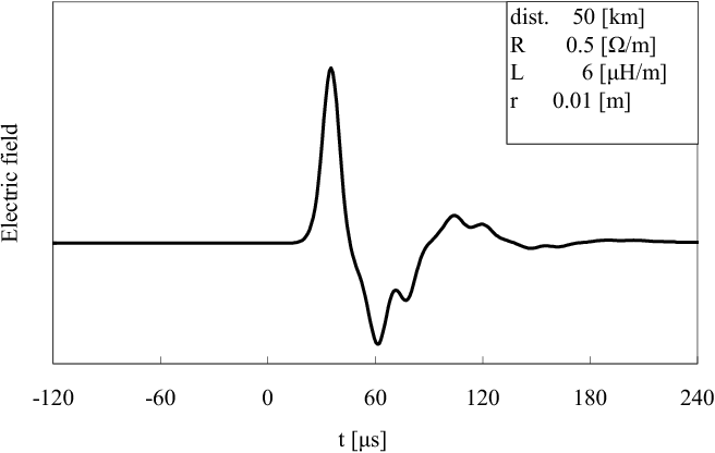 Figure 12. Calculated electric field waveform radiated from the model shown in fig.10.