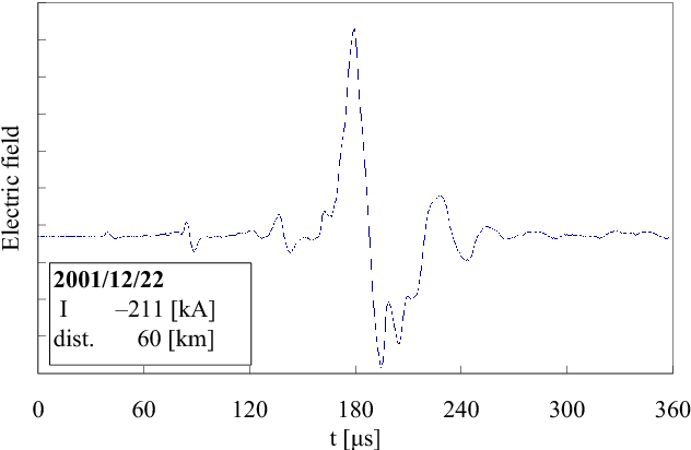 Figure 13. Electric field waveform of –GC stroke simultaneously observed with a transmission-line fault..