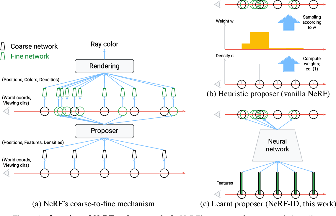 Figure 1 for NeRF in detail: Learning to sample for view synthesis